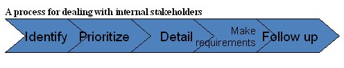 A process for dealing with internal stakeholders