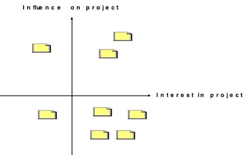Stakeholders influence matrix