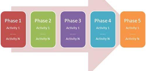maturity levels of the Open SAMM framework